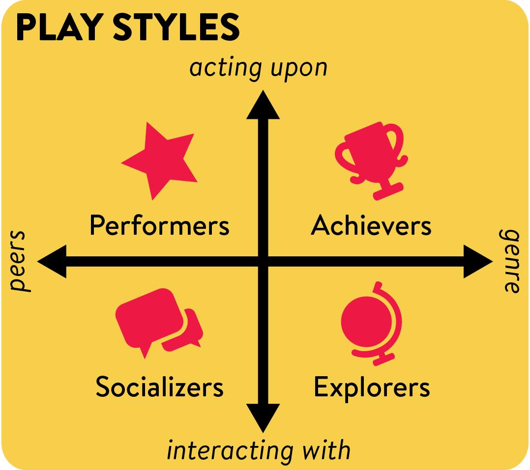 Play Style Axis: peers & genre, acting & interacting